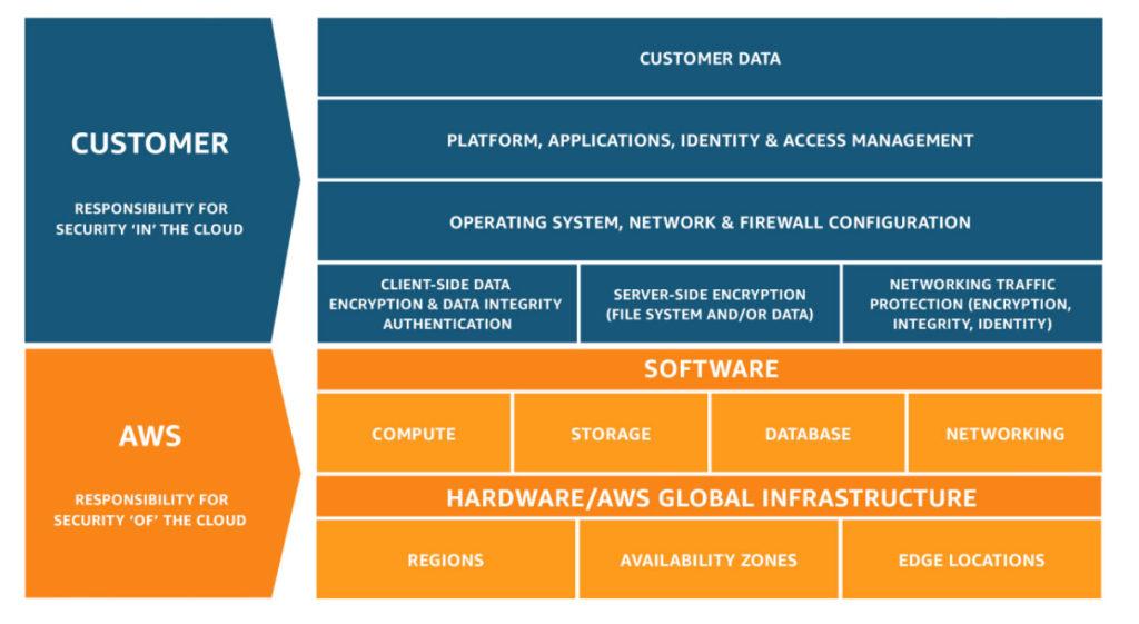 AWS Shared Responsibility Modellen